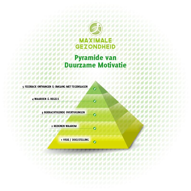 Maximale_Gezondheid_Infographics_Maart2014_Pyramide_van_Duurzame_Motivatie